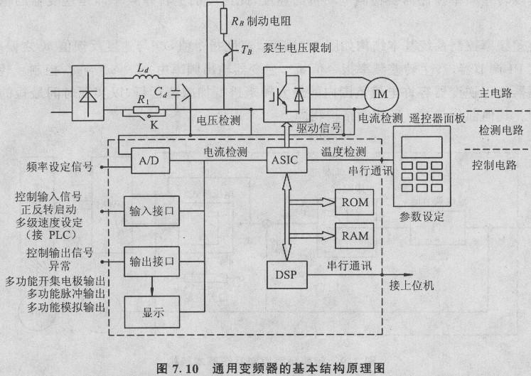 整流电路一般采用整流二极管组成的三相或单相整流桥.