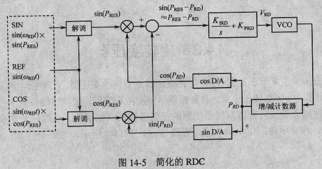 旋转变压器/数字转换器14xsz3412-01的工作原理和