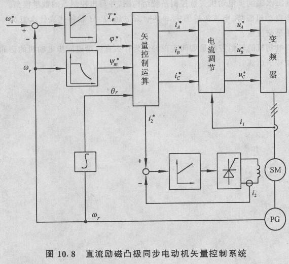 电机矢量控制技术