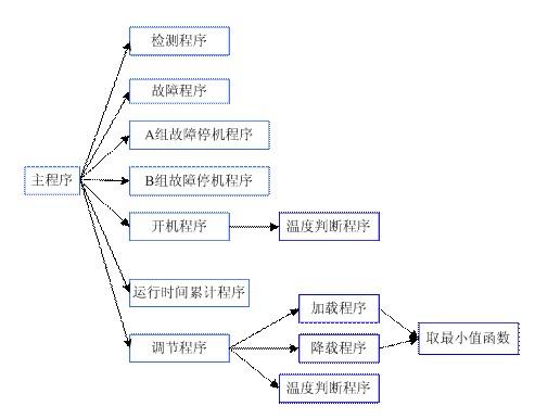 采用传统的继电器控制系统来实现热泵的控制,由于机械接触点很多,接线